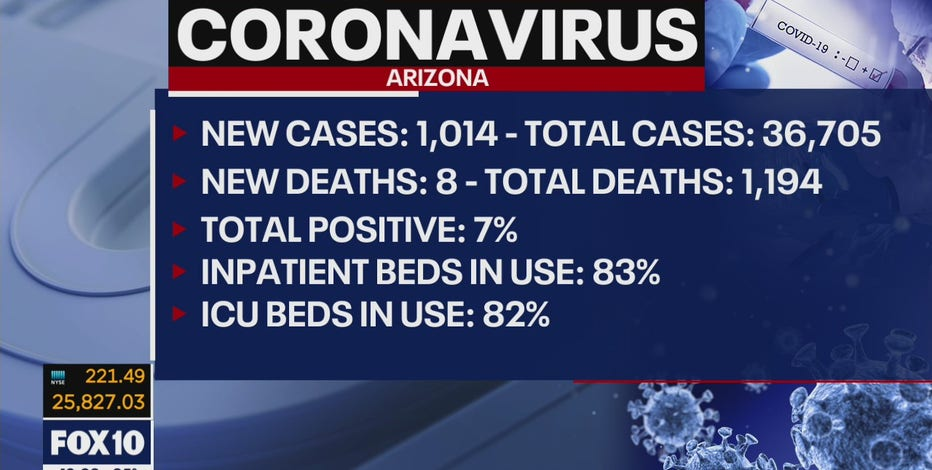 Arizona finds 8 more coronavirus deaths, another 1,100 cases