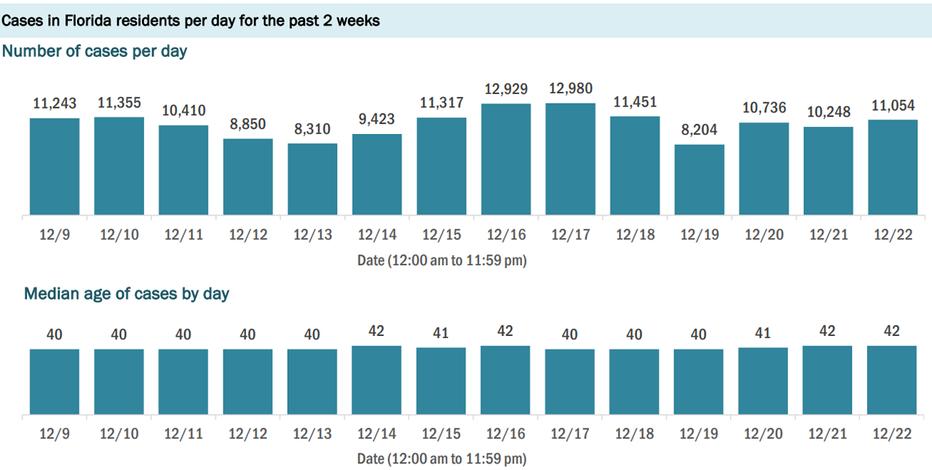 11,384 new Florida coronavirus cases reported Wednesday; 120 new deaths