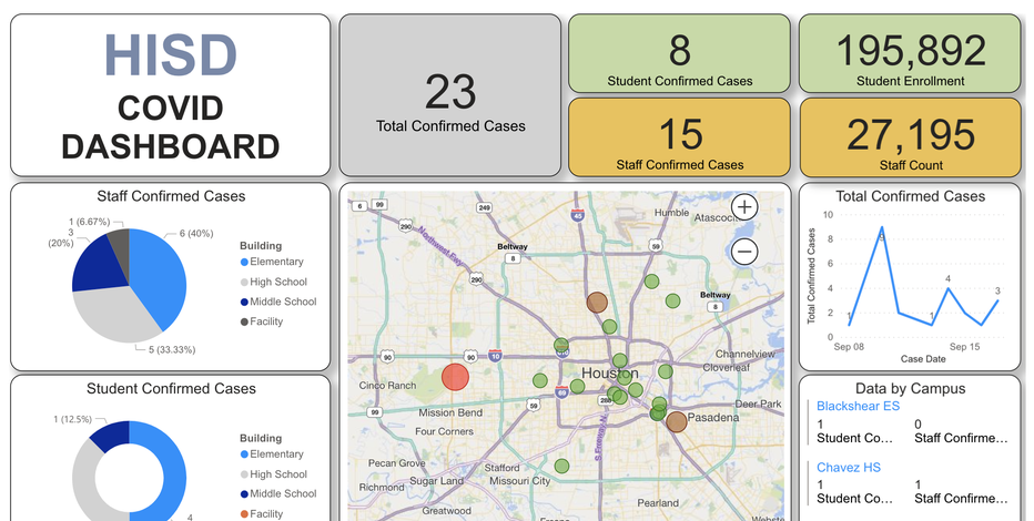 Houston ISD reveals 23 COVID-19 cases on new dashboard
