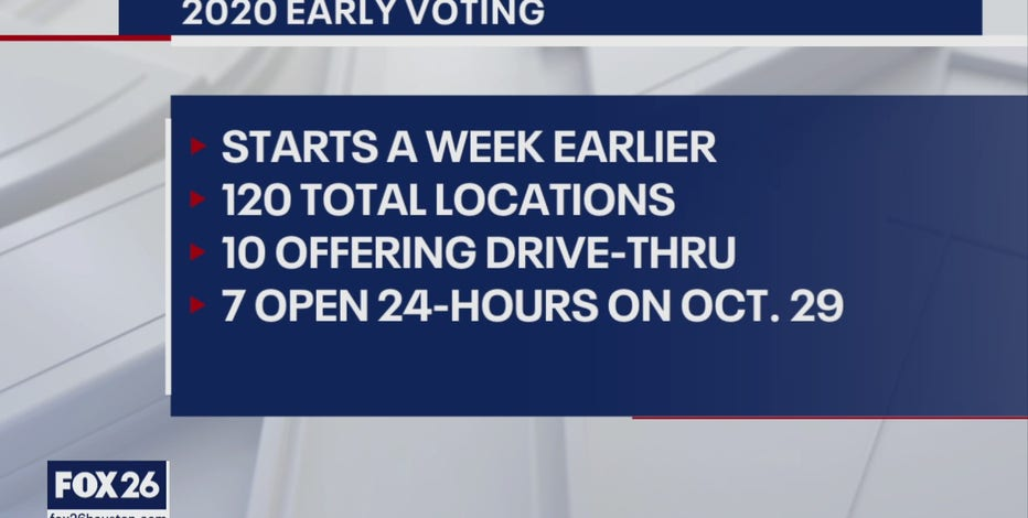 What to know about early voting in Harris County