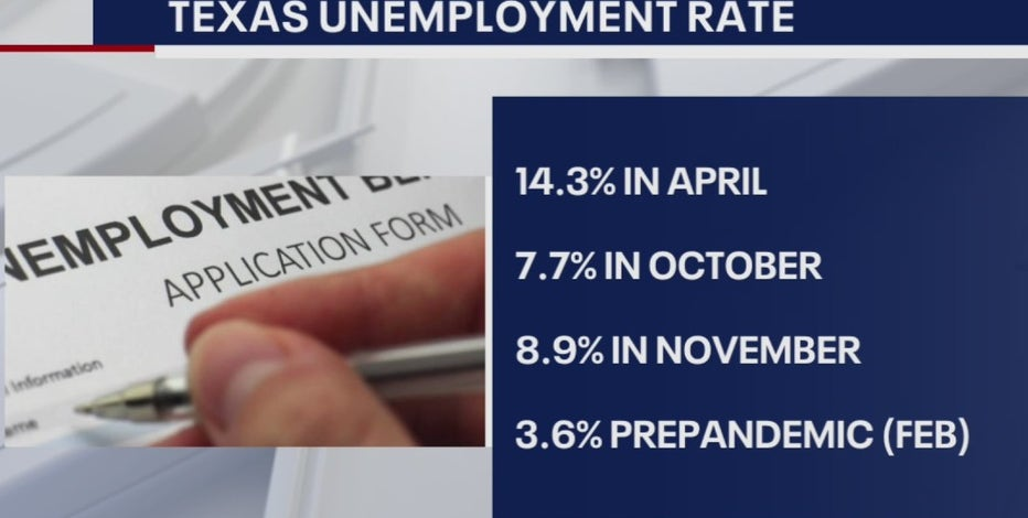 Unemployment claims at highest since August