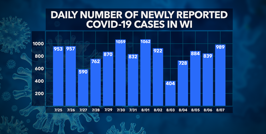DHS: 989 new COVID-19 cases; 58K+ total cases, 990 deaths, 48K+ recovered