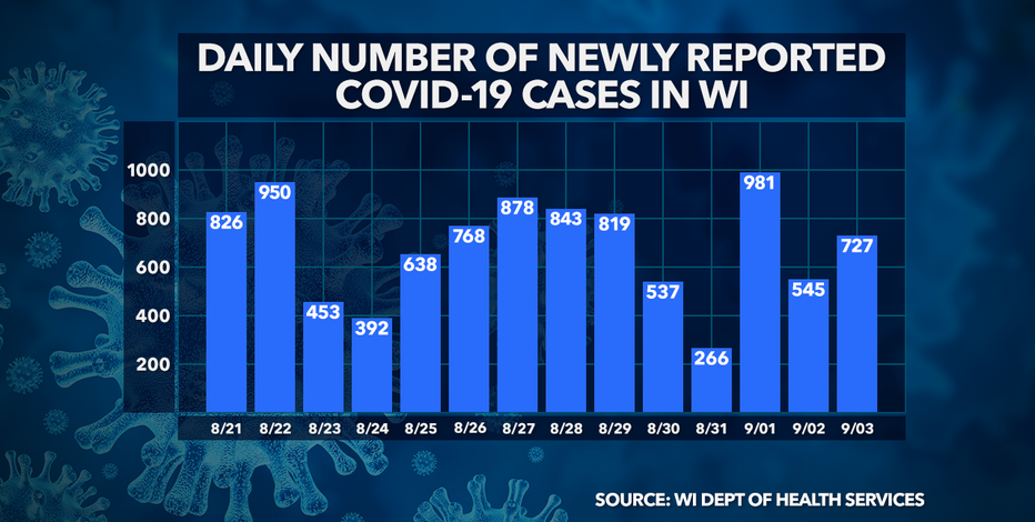 DHS: 727 new positive cases of COVID-19 in WI, 1,146 deaths statewide