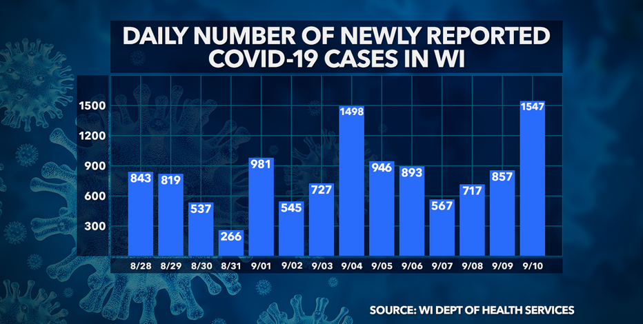 DHS: 1,547 new positive cases of COVID-19; 10 new deaths