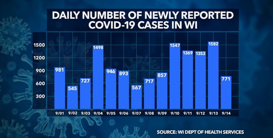 DHS: 771 new positive cases of COVID-19 in WI; no new deaths