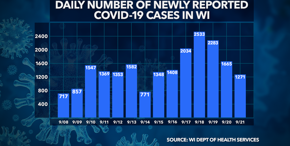 DHS: 1,271 new positive cases of COVID-19 in WI; 2 new deaths