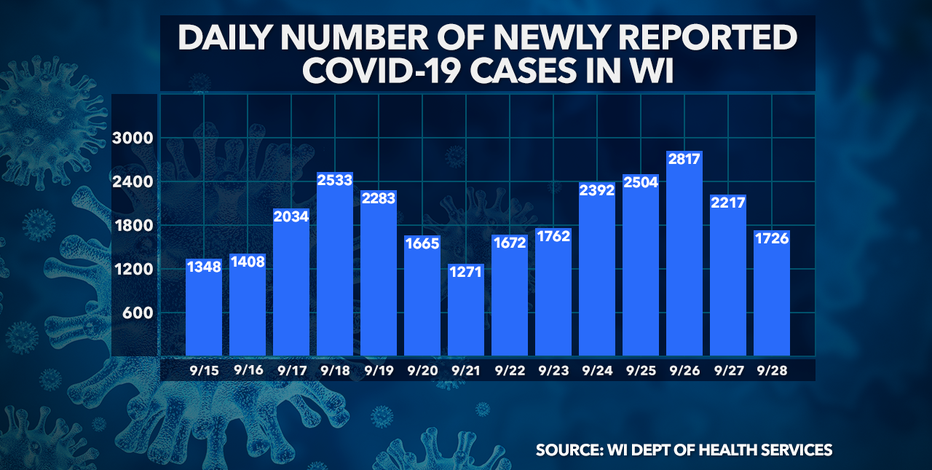 DHS: 1,726 new positive cases of COVID-19 in WI; 2 new deaths
