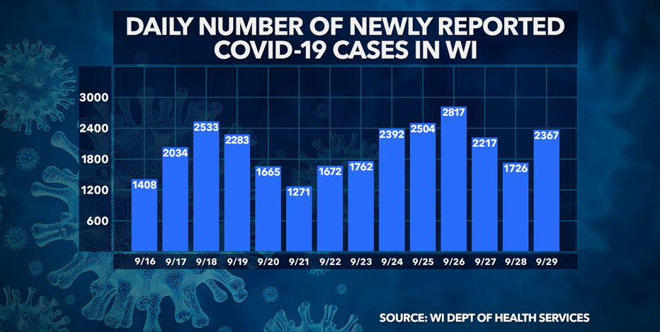DHS: 2,367 new positive cases of COVID-19 in WI; 17 new deaths
