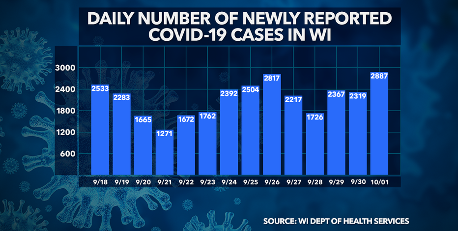 DHS: 2,887 new positive cases of COVID-19 in WI; 21 deaths