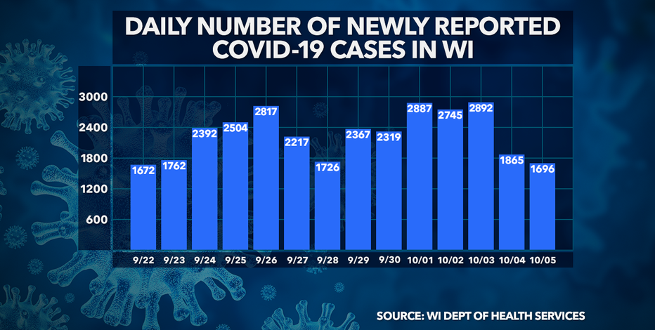 Wisconsin DHS: 1,696 new COVID-19 cases, 4 new deaths confirmed