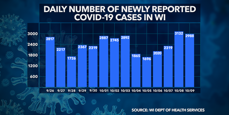 Wisconsin DHS: 2,988 new COVID-19 cases, 16 deaths confirmed