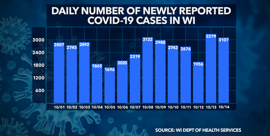 DHS: 3,107 new COVID-19 cases, up 28 deaths in Wisconsin