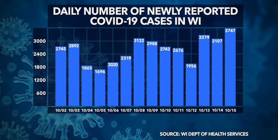 New daily record: 3,747 new COVID-19 cases in WI; 17 new deaths