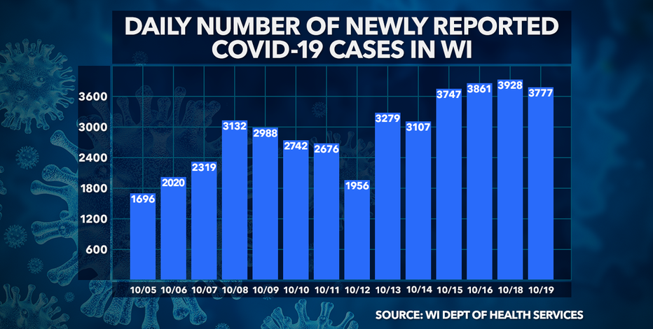 DHS: 3,777 new COVID-19 cases; up 12 deaths in Wisconsin