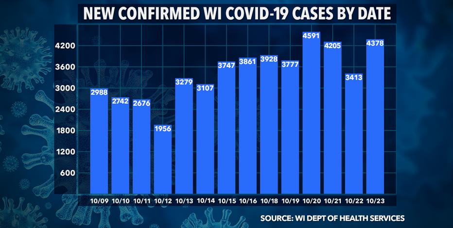 Wisconsin DHS: 4,378 new COVID-19 cases, 42 deaths confirmed