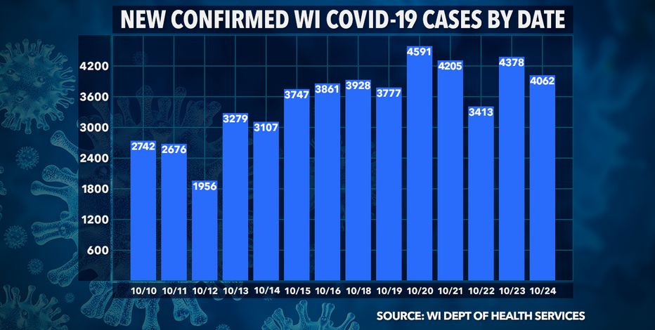Wisconsin DHS: 4,062 new COVID-19 cases confirmed, deaths up 25
