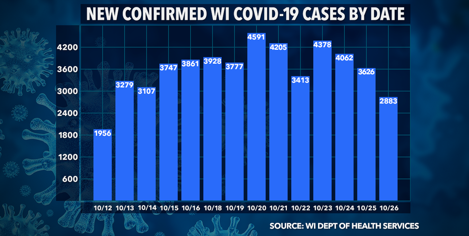 DHS: 2,883 new positive cases of COVID-19 in WI; 10 new deaths
