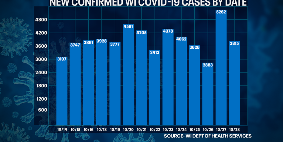 DHS: COVID-19 cases up 3,815, deaths up 45 in Wisconsin