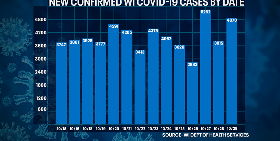 DHS: 4,870 new positive cases of COVID-19, 51 new deaths