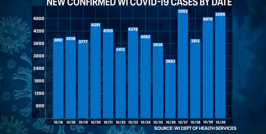 DHS: 5,096 new positive cases of COVID-19, 24 new deaths