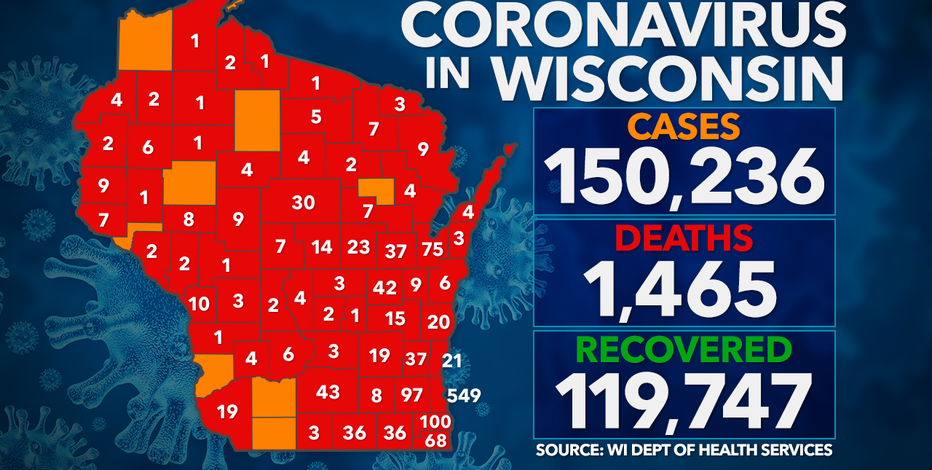 DHS: 2,676 new positive cases of COVID-19 in WI: 7 new deaths