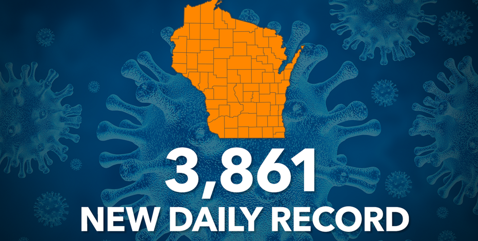 DHS: Record 3,861 new COVID-19 cases; up 21 deaths in Wisconsin