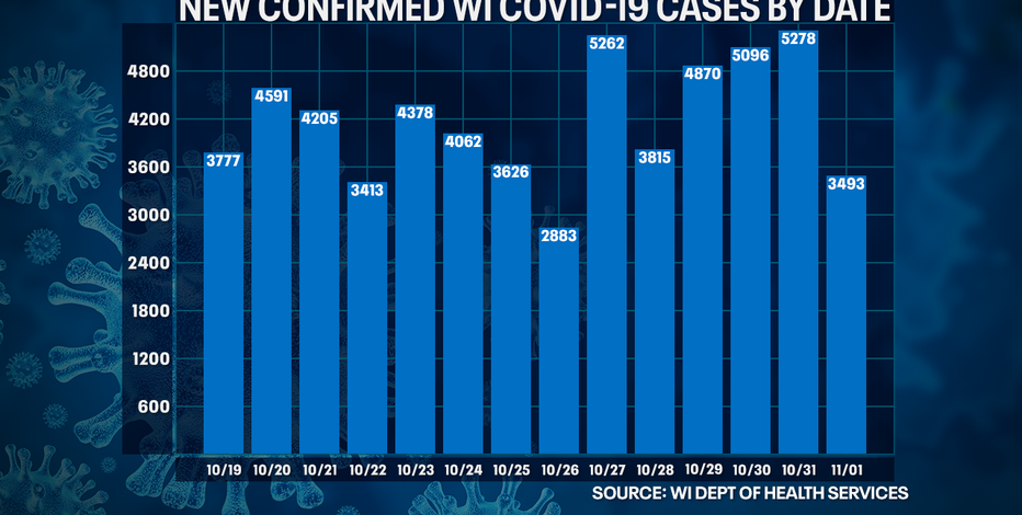 DHS: 3,493 new positive cases of COVID-19 in WI, 16 new deaths