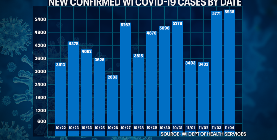 Wisconsin DHS: COVID-19 cases up record 5,935; deaths up 54