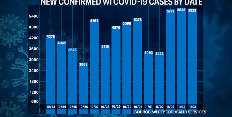 Wisconsin DHS: COVID-19 cases up 5,922; deaths up 38