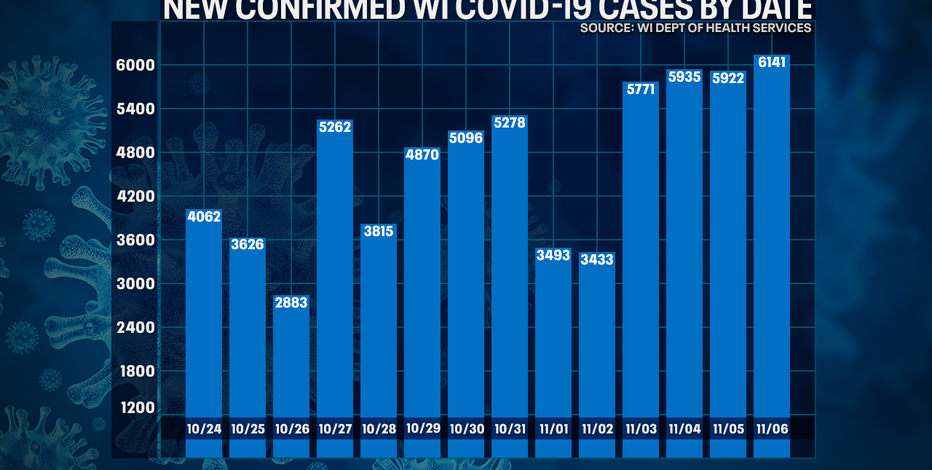Wisconsin DHS: COVID-19 cases up record 6,141; deaths up 62