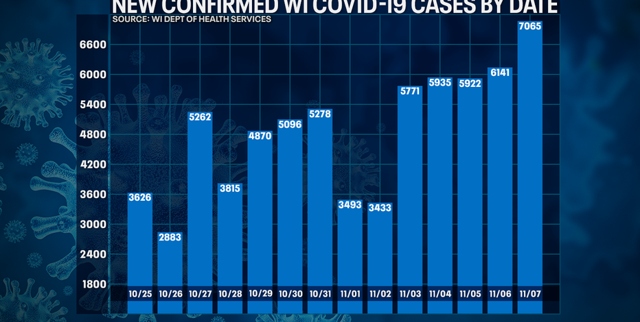 Wisconsin DHS: COVID-19 cases up record 7,065; deaths up 45