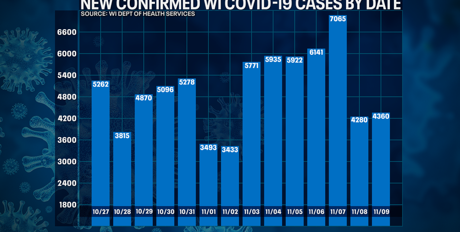 DHS: 4,360 new positive cases of COVID-19 in WI; 17 new deaths