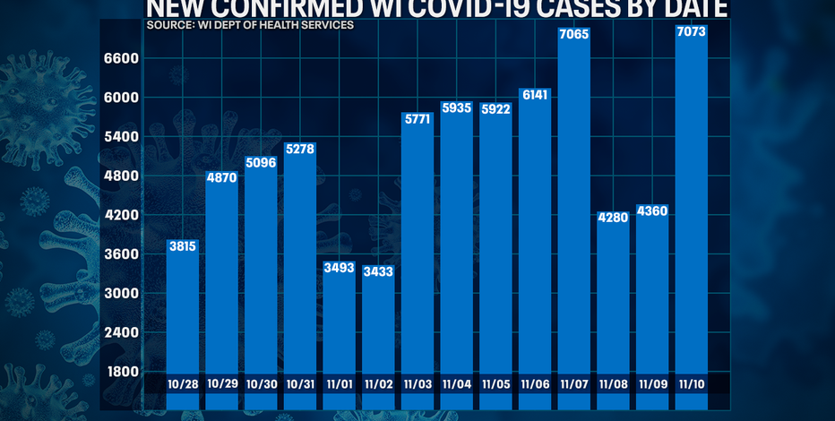DHS: 7,073 new positive cases of COVID-19 in WI; 66 new deaths