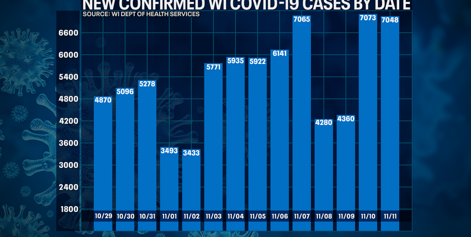 Wisconsin DHS: COVID-19 cases up 7,048; deaths up 62