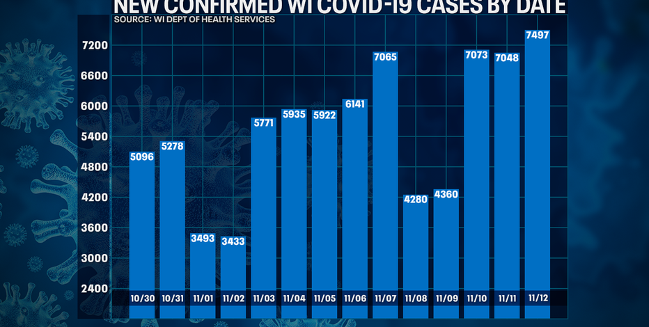Wisconsin DHS: COVID-19 cases up record 7,497; deaths up 58