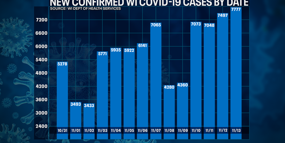 Wisconsin DHS: COVID-19 cases up to record 7,777; 58 new deaths