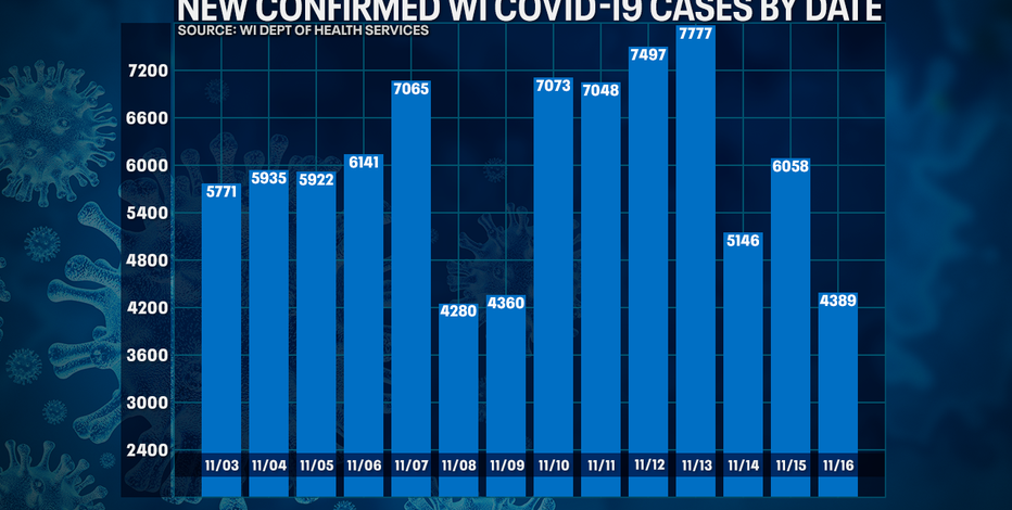 Wisconsin DHS: 4,389 new positive cases of COVID-19; 12 new deaths