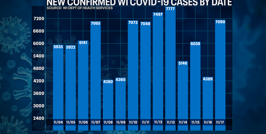 Wisconsin DHS: COVID-19 cases up 7,090; deaths up record 92