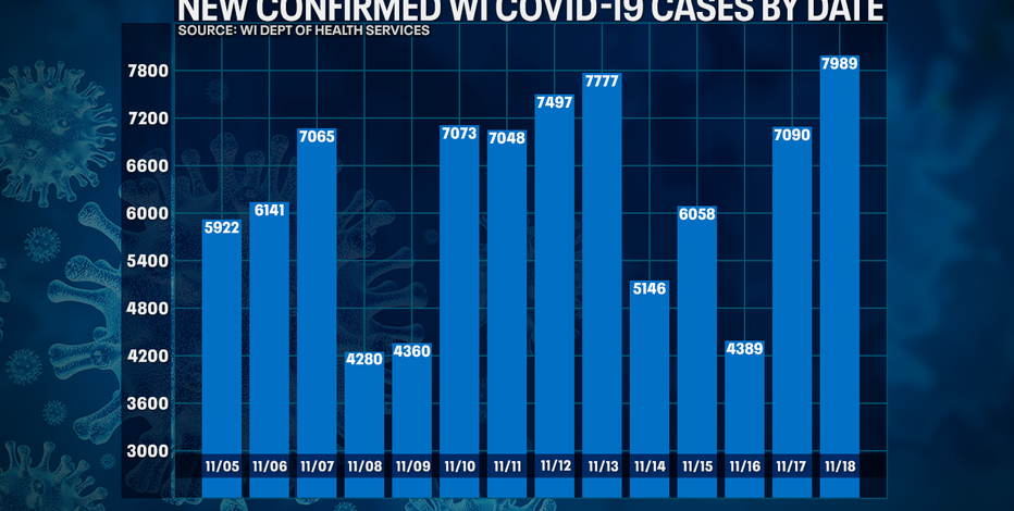 Wisconsin DHS: COVID-19 cases up record 7,989; deaths up 52
