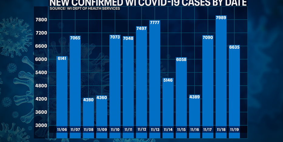 Wisconsin DHS: COVID-19 cases up 6,635; deaths up 83