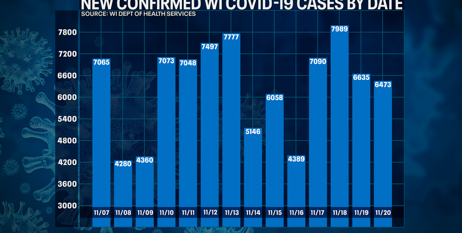 Wisconsin DHS: COVID-19 cases up 6,473; deaths up 78