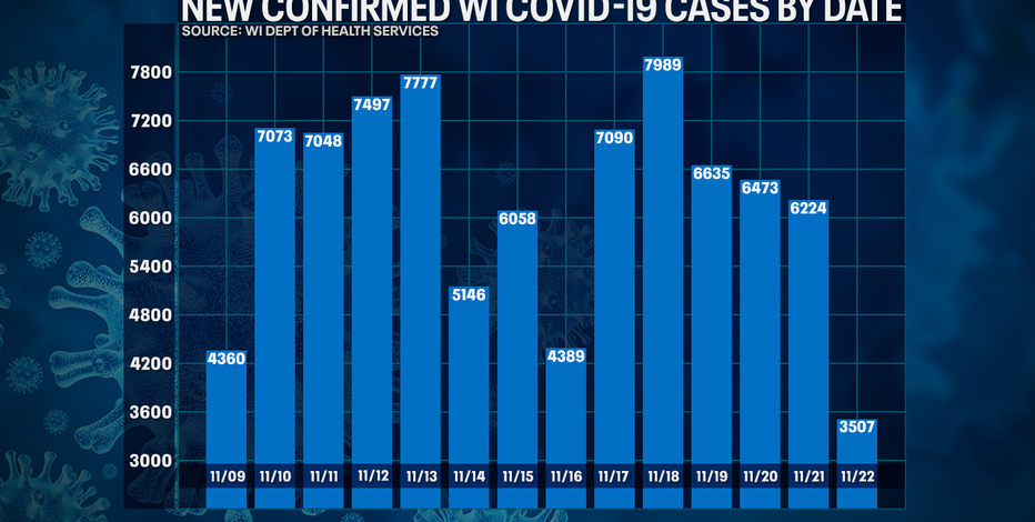 DHS: 3,507 new positive cases of COVID-19 in WI; 0 new deaths