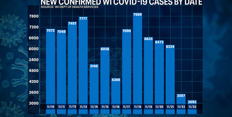 DHS: 3,095 new positive cases of COVID-19 in WI; 6 new deaths