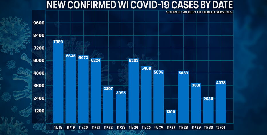 Wisconsin DHS: Record 107 new COVID-19 deaths; cases up 4,078