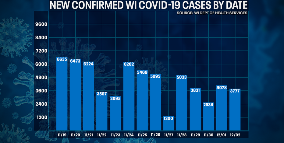 Wisconsin DHS: COVID-19 cases up 3,777; deaths up 82