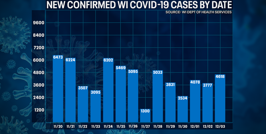 DHS: 4,618 new positive cases of COVID-19 in WI; 60 new deaths