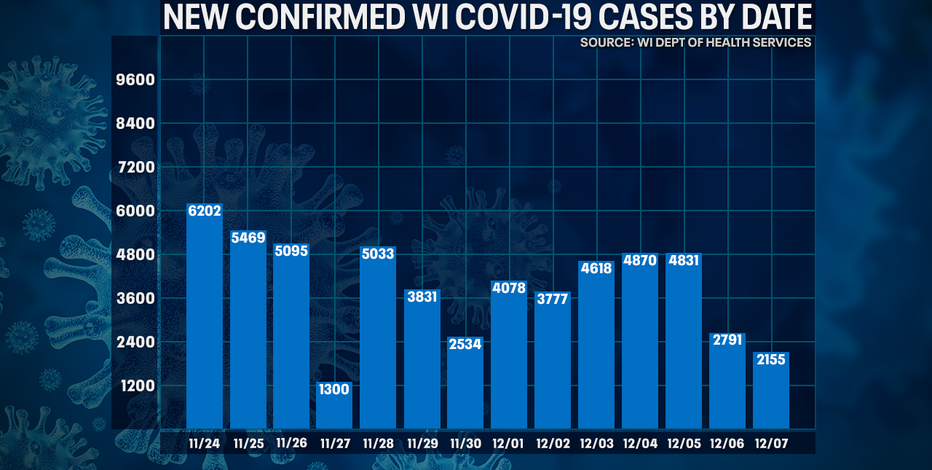 DHS: 2,155 new positive cases of COVID-19 in WI; 19 new deaths