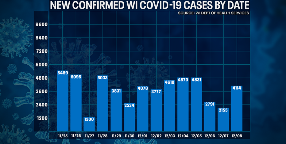DHS: 4,114 new positive cases of COVID-19 in WI; 68 new deaths