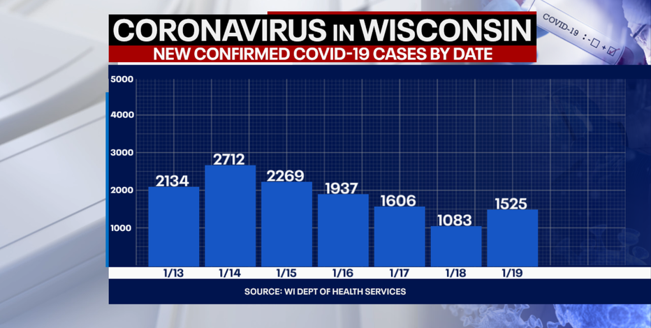 DHS: 1,525 new positive cases of COVID-19 in WI; 42 new deaths