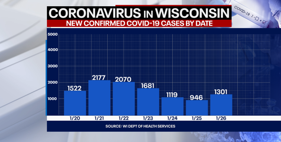 Wisconsin DHS: Coronavirus cases up 1,301; deaths up 54